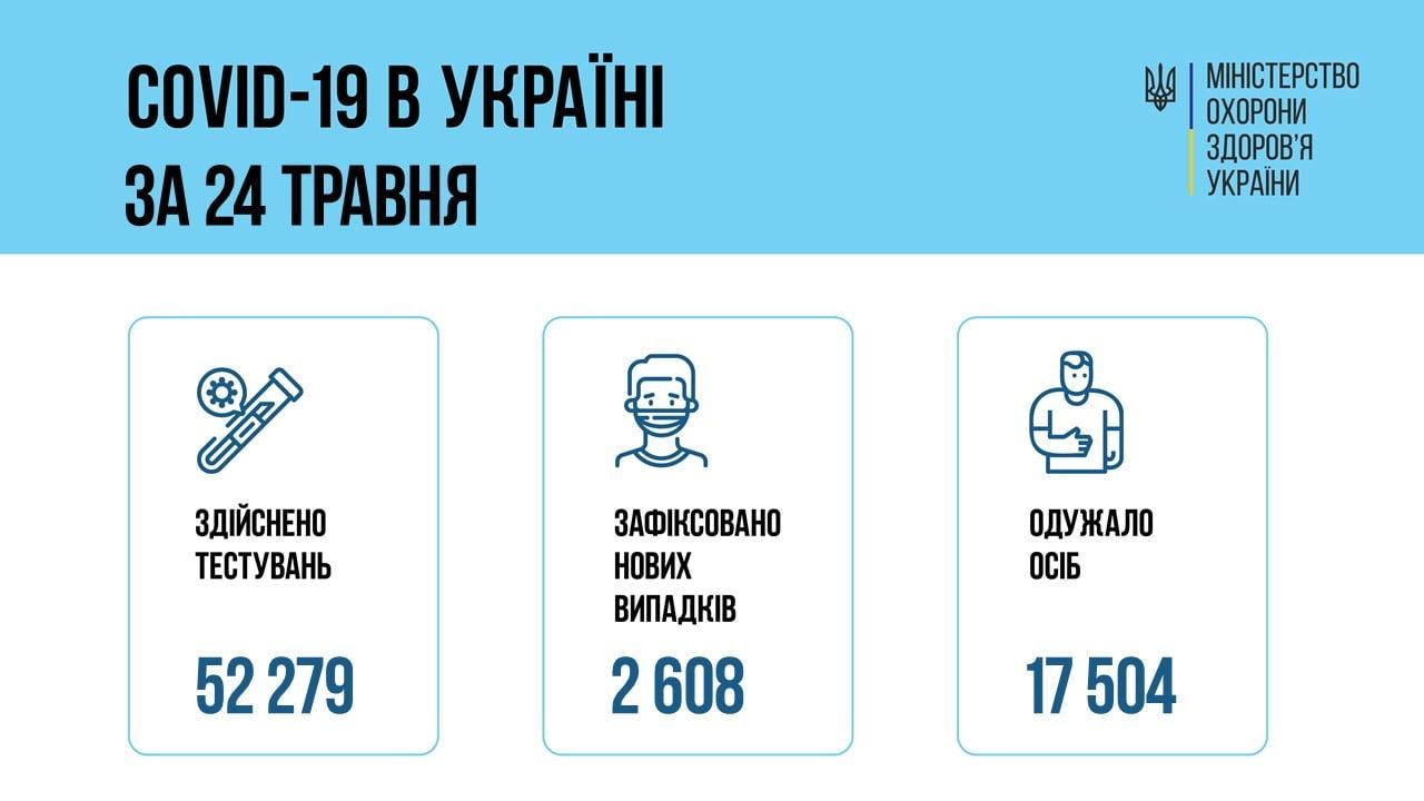 В Украине 2608 новых случаев коронавируса