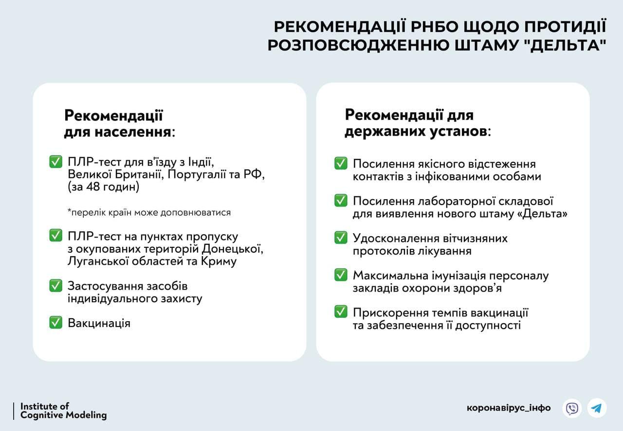 """ПЦР-тесты и вакцинация. Появились рекомендации СНБО по противодействию коронавирусу """"Дельта"""""""