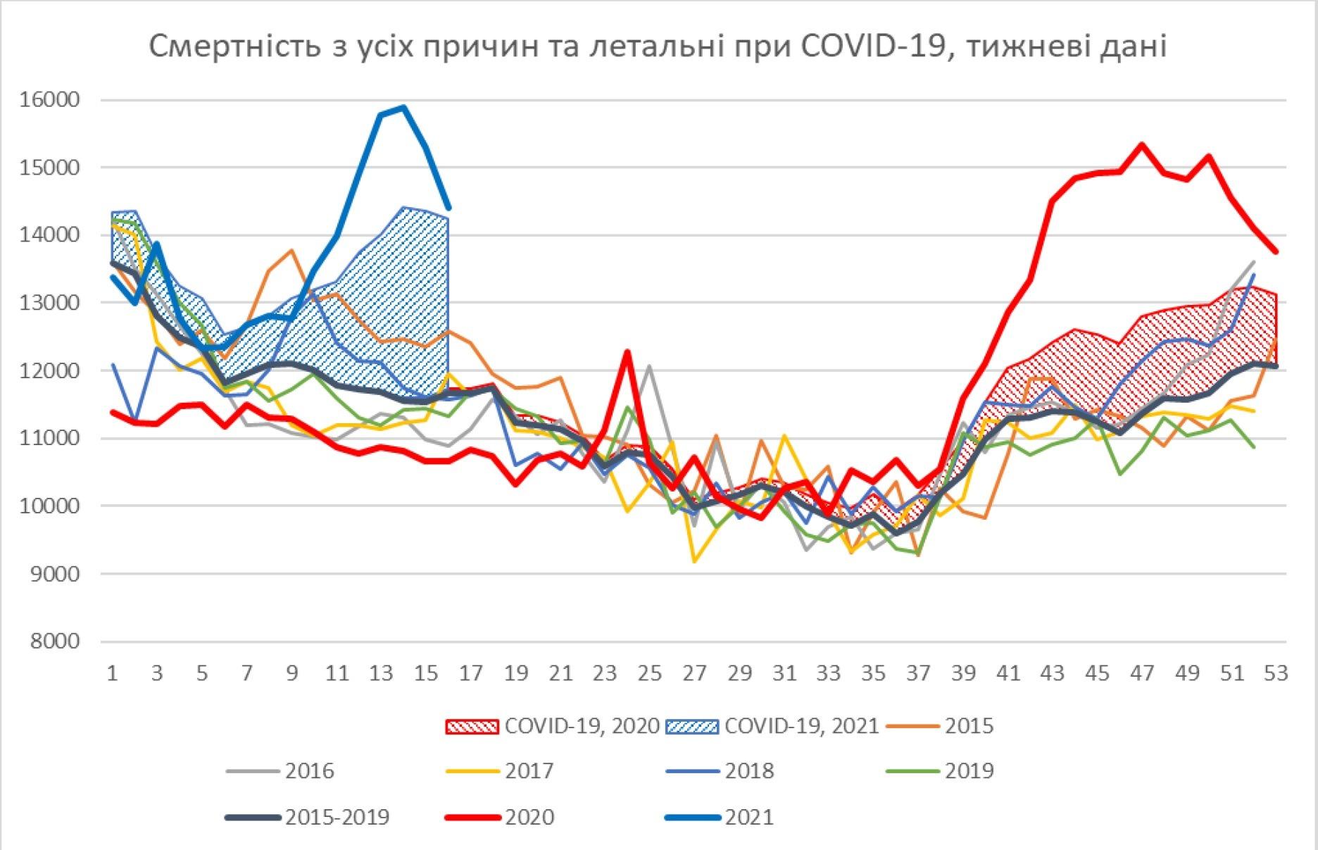 Ученые назвали реальную летальность от COVID в Украине в 2020 году. Она выше втрое
