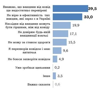 Украинцы назвали главные причины отказа прививаться от COVID
