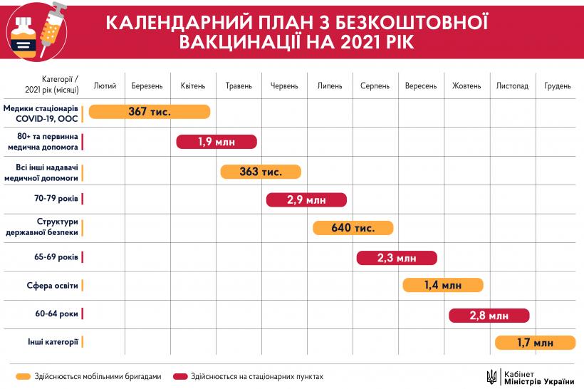 Календарный план вакцинации украинцев: кто и когда получит прививку