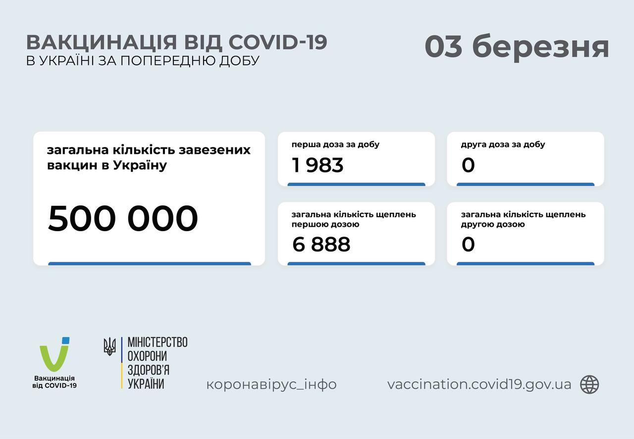 COVID-вакцинація: за добу прищепили майже дві тисячі осіб