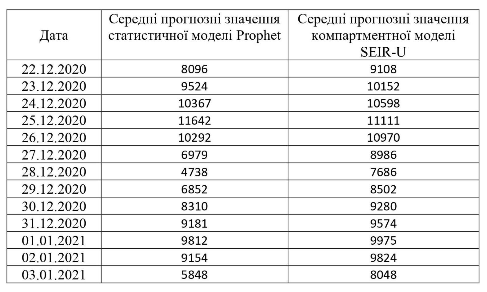 Близько 9 тисяч випадків COVID на день: прогноз НАН на наступні два тижні