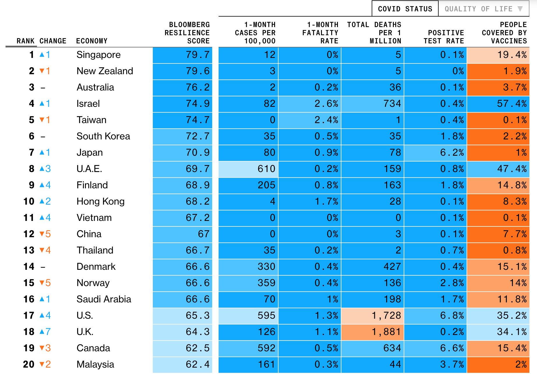 Bloomberg обнародовал рейтинг самых стойких стран к COVID-19