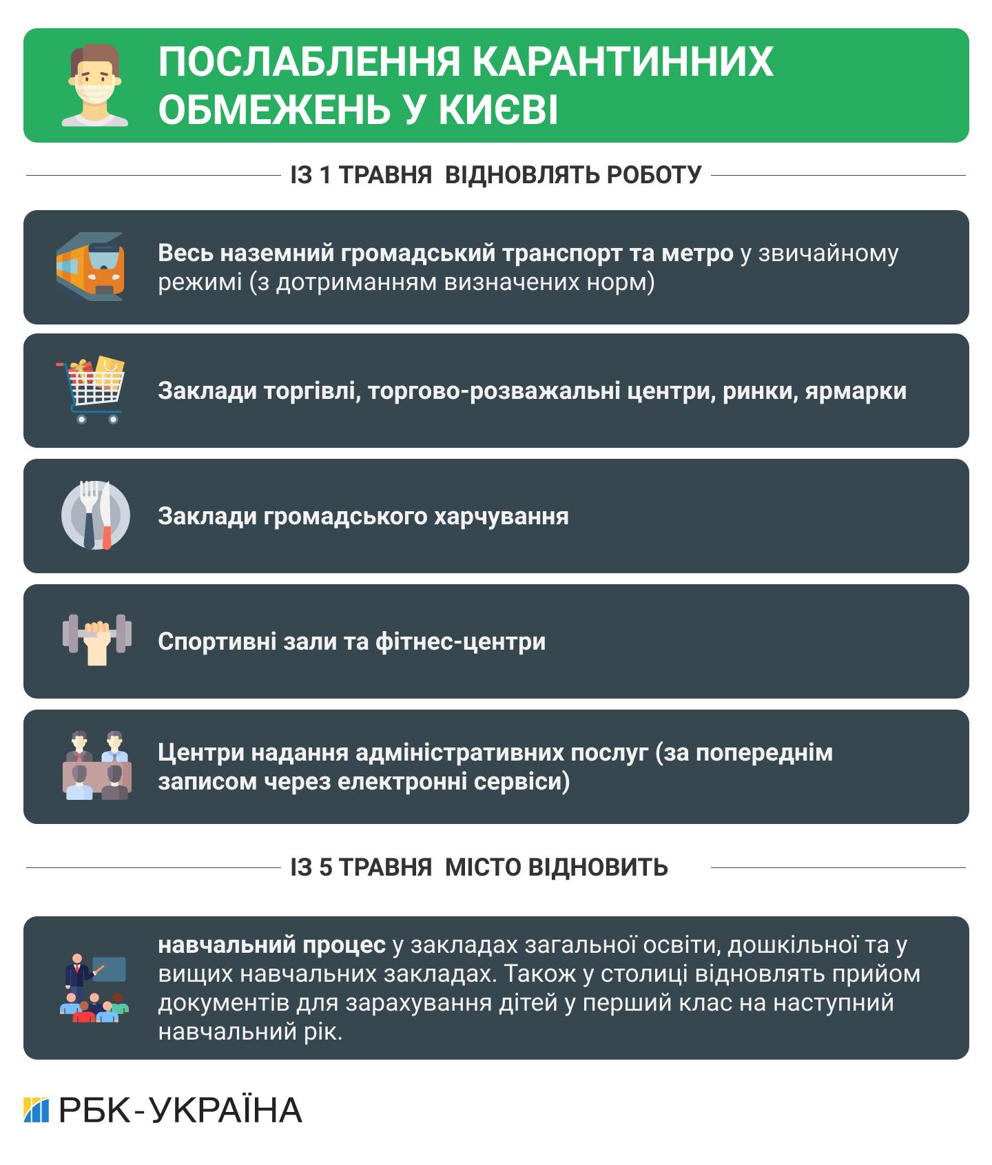 Без спецперепусток. Як працює метро і наземний транспорт у Києві