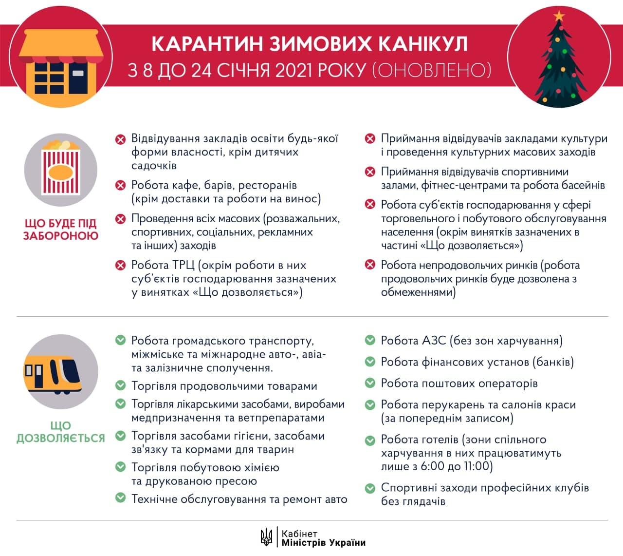 Локдаун в Украине вступил в силу: что разрешено