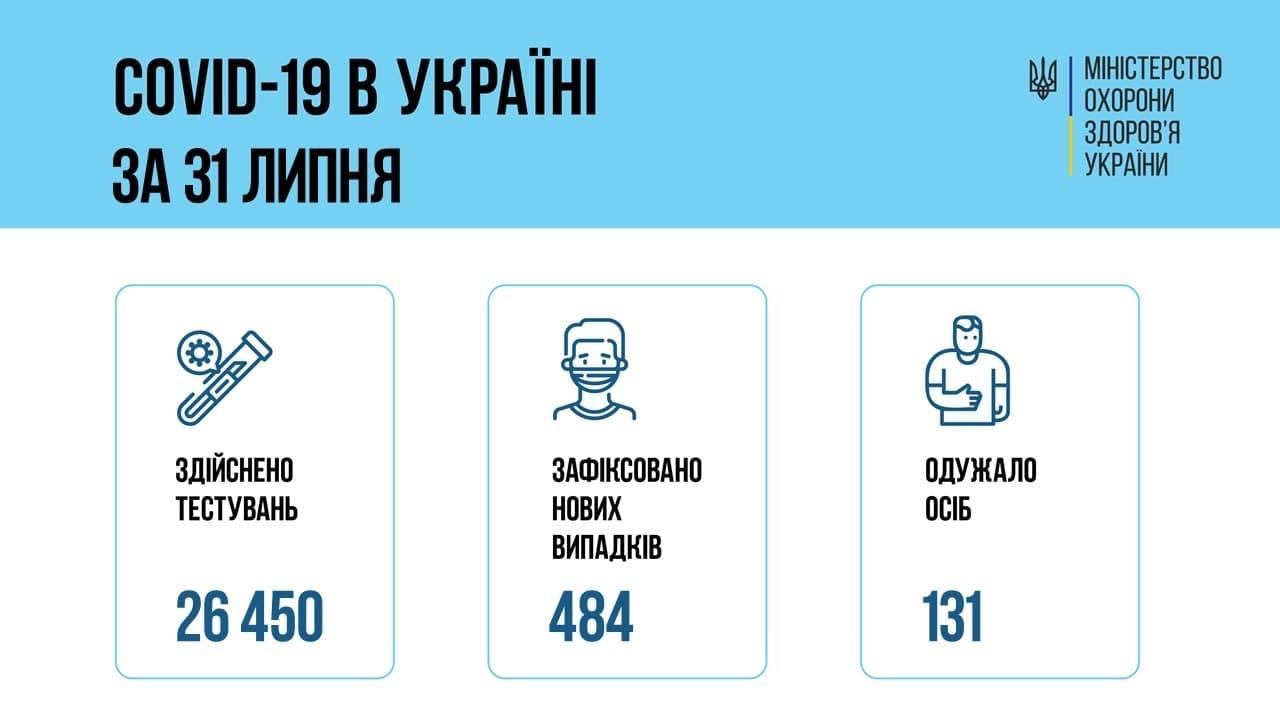 Количество новых случаев COVID-19 в Украине упало ниже 500