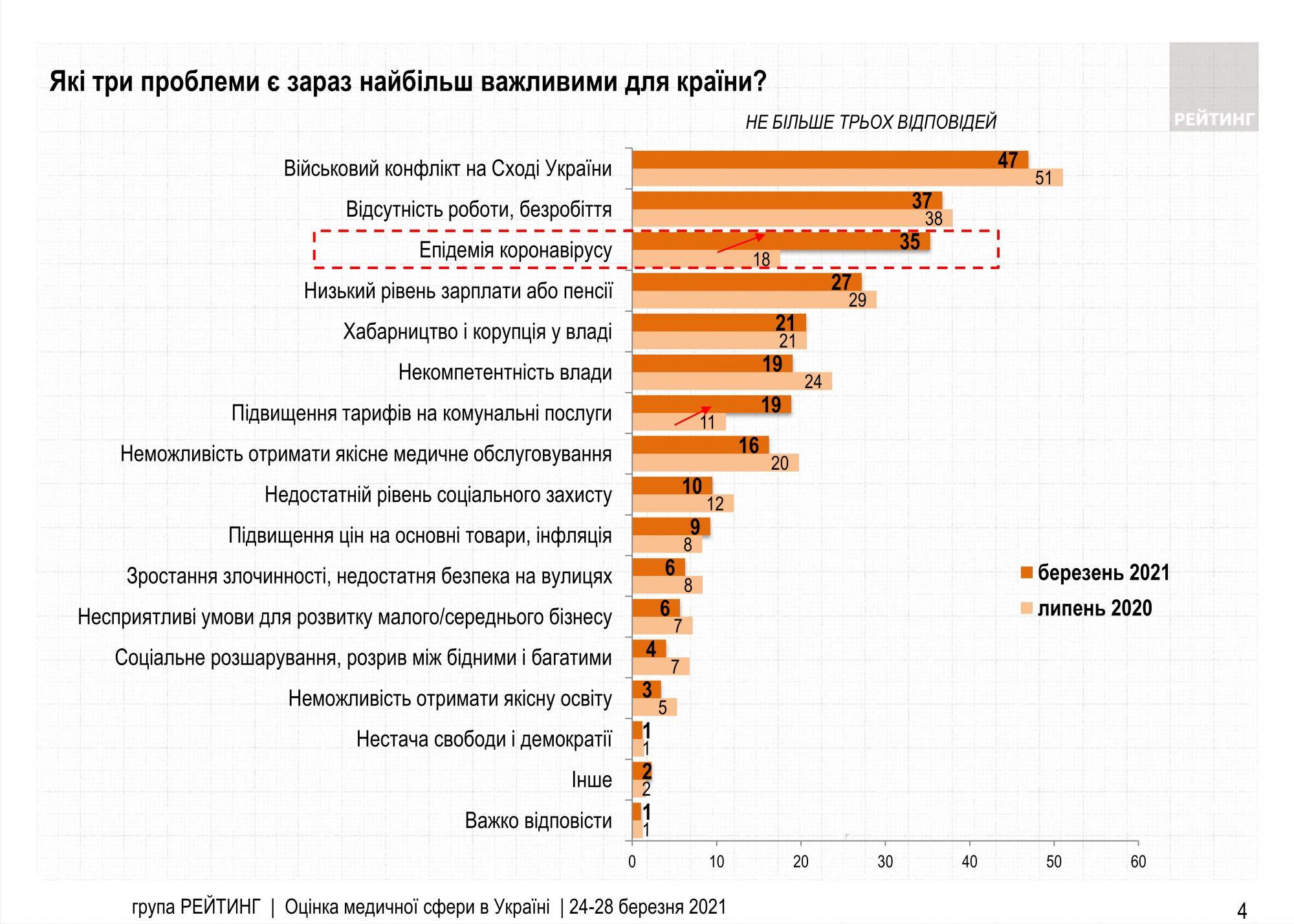 Коронавірус увійшов до трійки головних проблем українців, але далеко не на першому місці