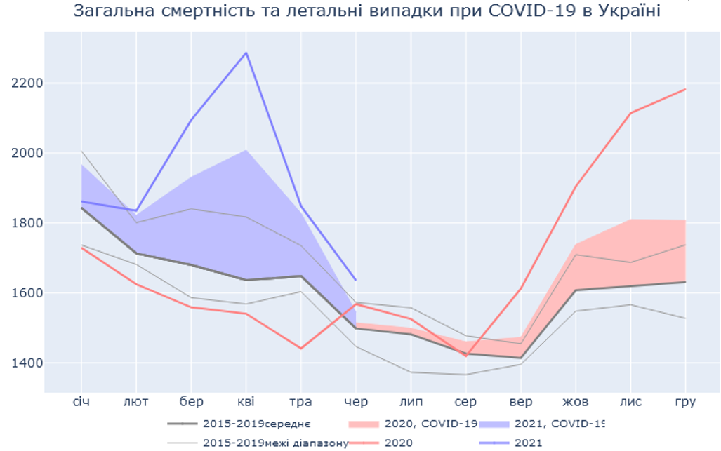 Летняя жара могла вызвать избыточную смертность в Украине, - ученые