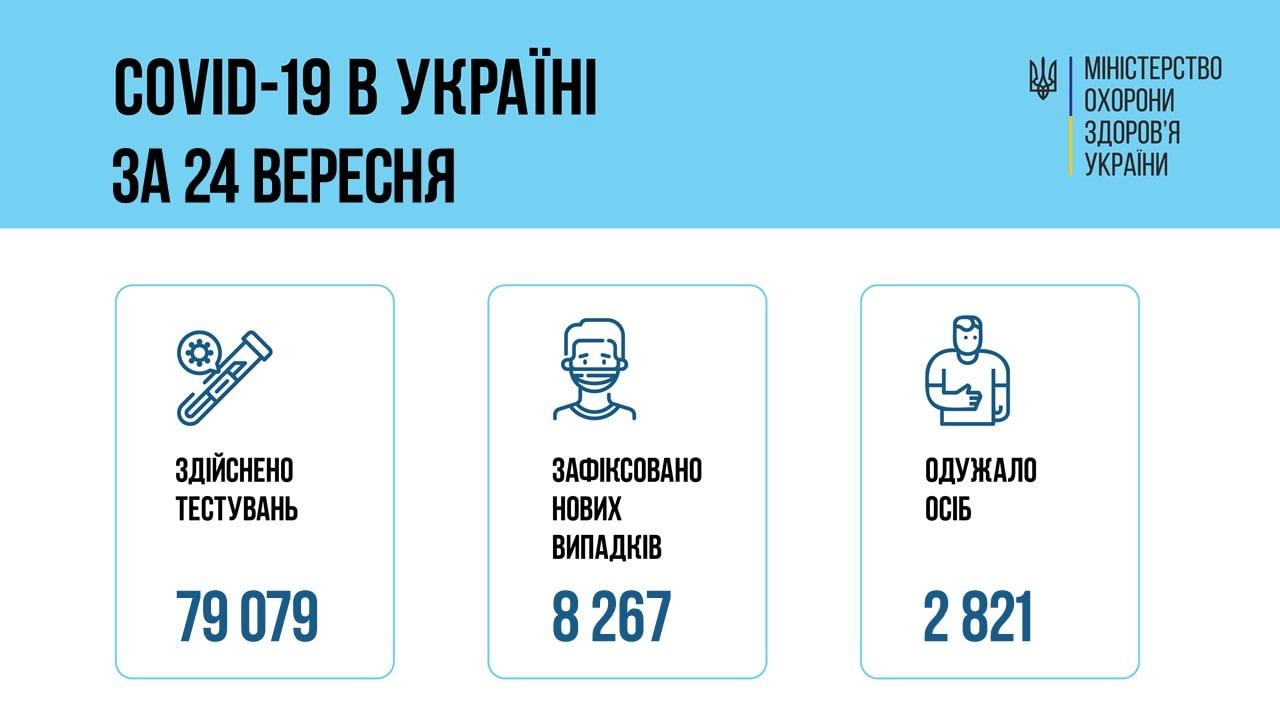 В Украине еще более 8 тысяч новых случаев COVID-19